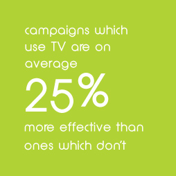 campaigns which use TV are on average 25% more effective thnones which dont