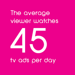 71% of people can be reached in a day with commercial television
